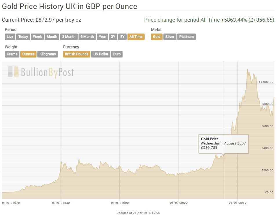 Gold Price History- Bullionbypost review